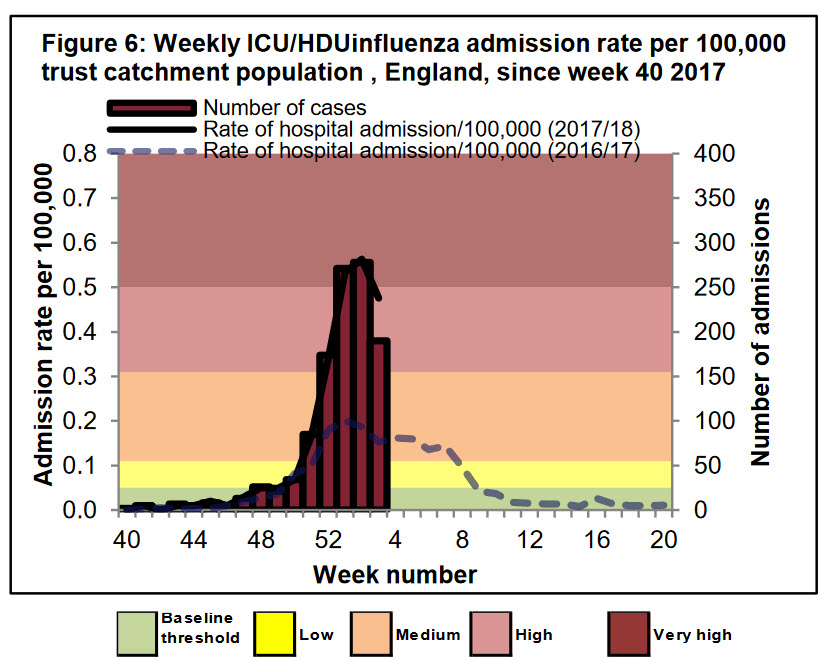 weekly-icu-flu-cases-2018-01-29