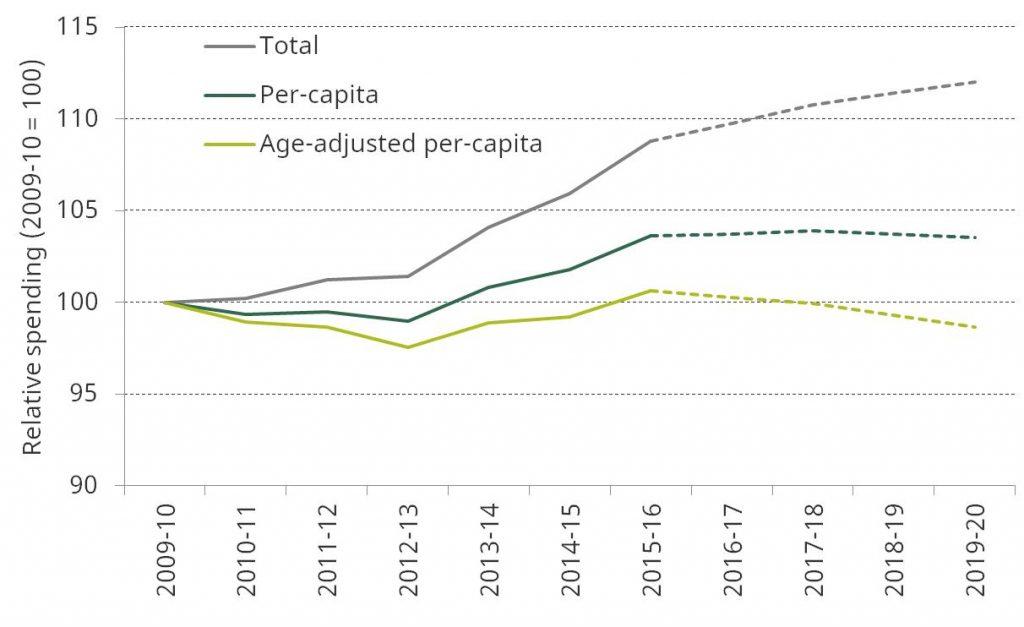 per-capita-health-spending